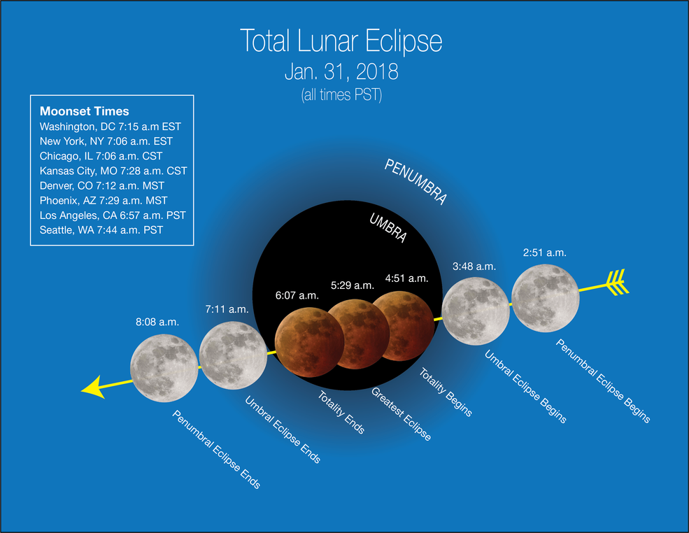 lunar eclipse graphic